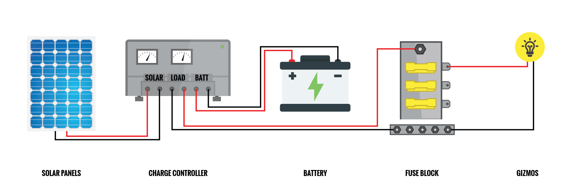 the best way to wire a solar charge controller in a camper van or rv