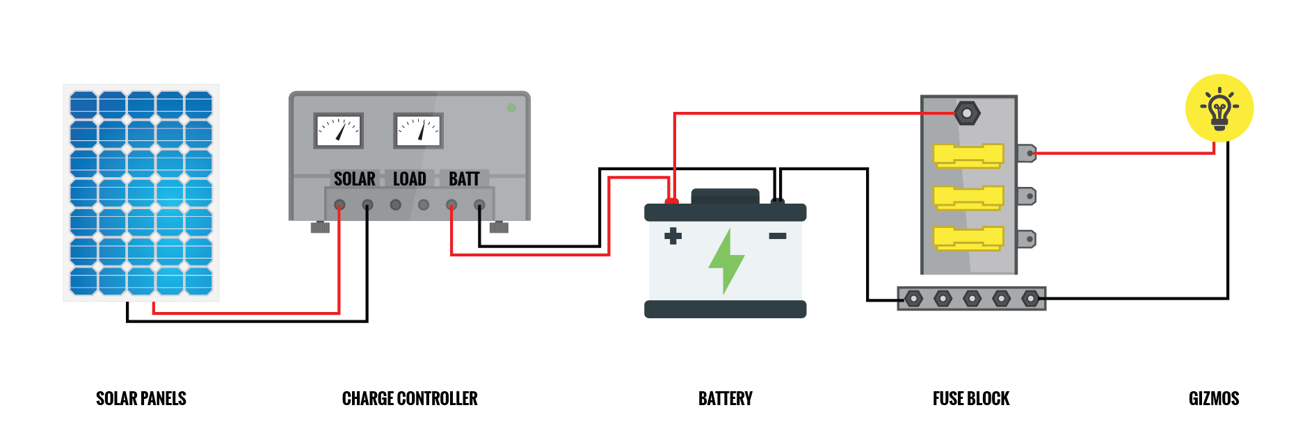 wiring diagram for a diy solar charge controller in an rv or camper van conversion