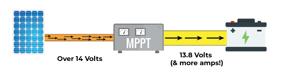 learn how the best mppt solar charge controller works