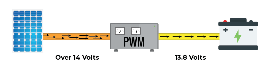 how a pwm solar charge controller works