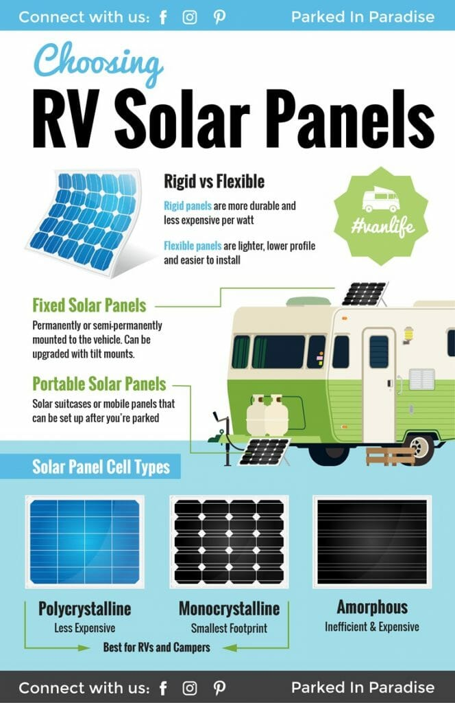 guide to choosing the best solar panels for rv or camper van conversion