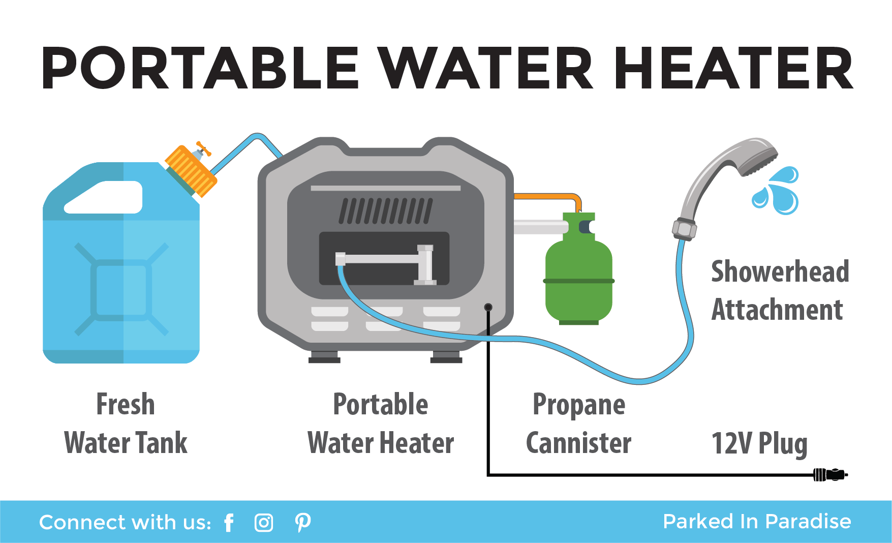Parts of a camping portable water heater for showers and sinks