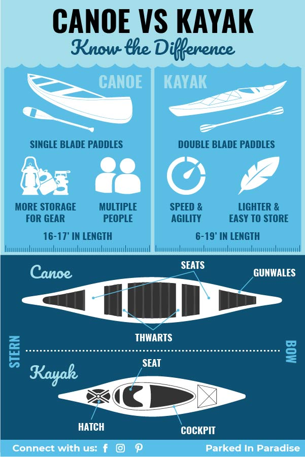 canoe vs kayak pros and cons infographic