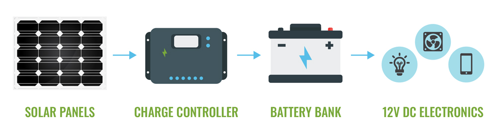rv solar panel to charge controller to battery bank