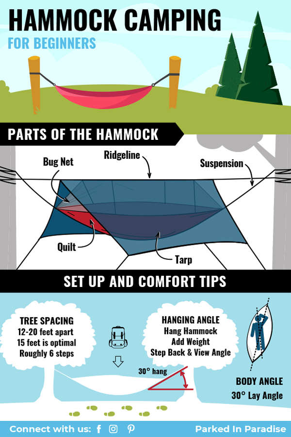 part of a hammock and hammock camping gear