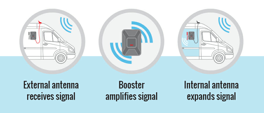 Parts of a cell phone signal booster in a camper van or RV