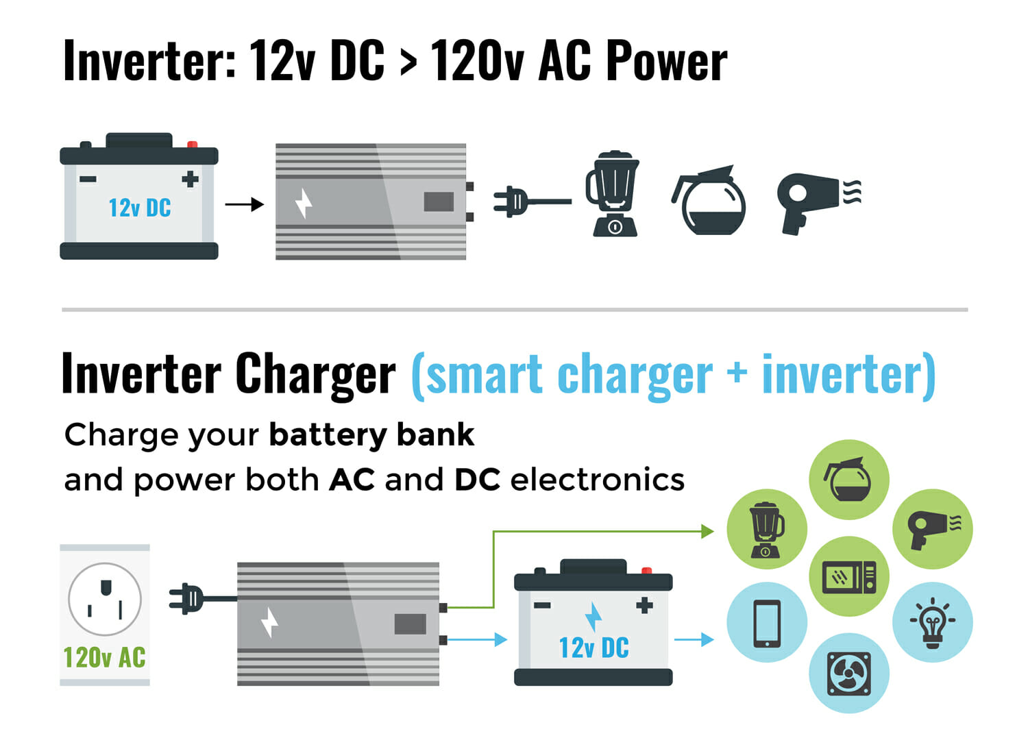 differences between an inverter and an inverter/charger for an RV or motorhome