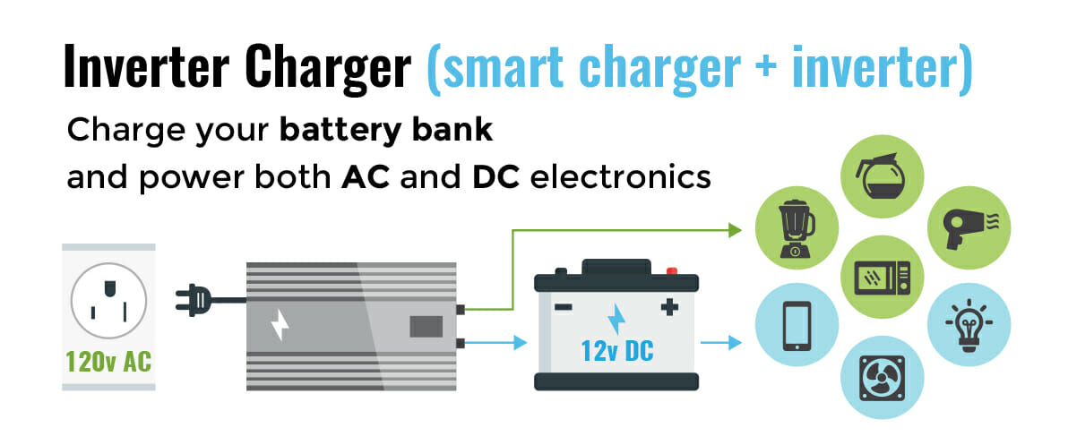 installing an inverter/charger in an rv or motorhome
