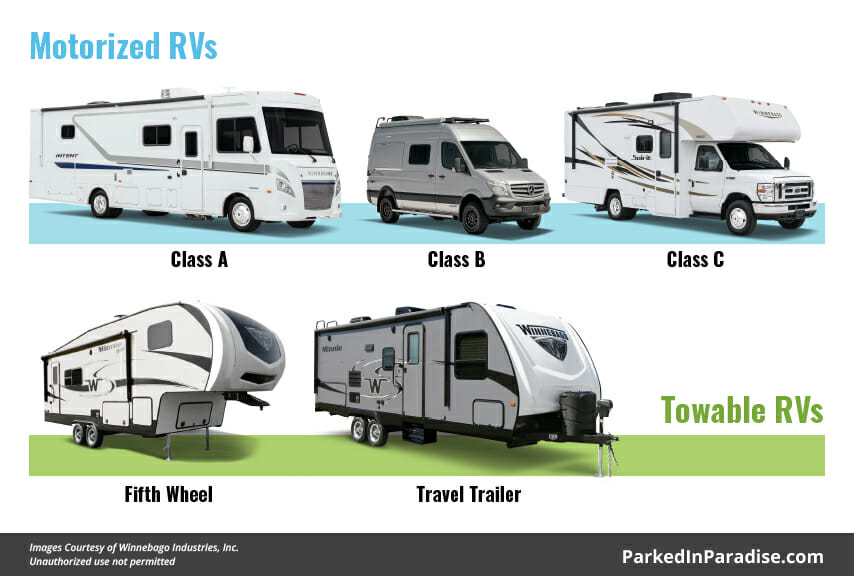 displaying the differences between motorized vs towable RV and motorhomes