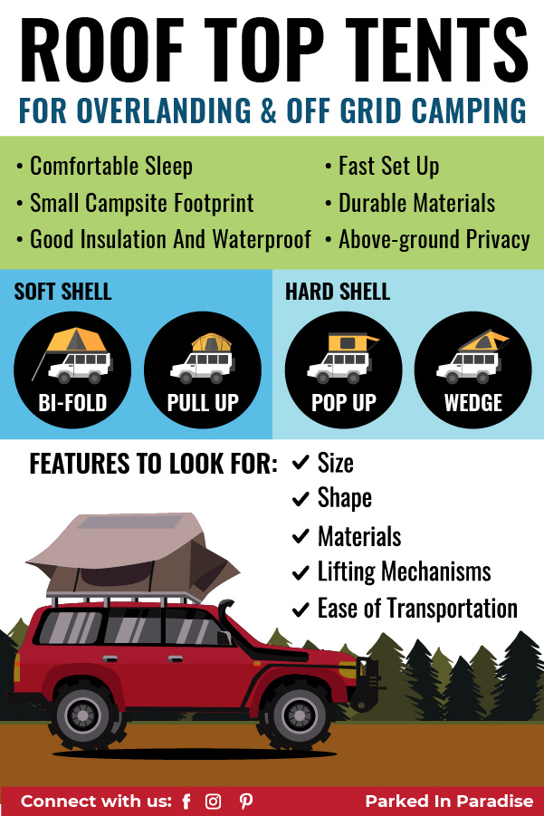 infographic guide to roof top tents