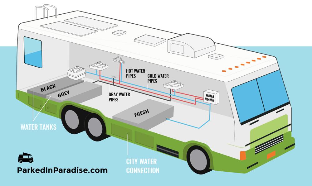 RV Plumbing System
