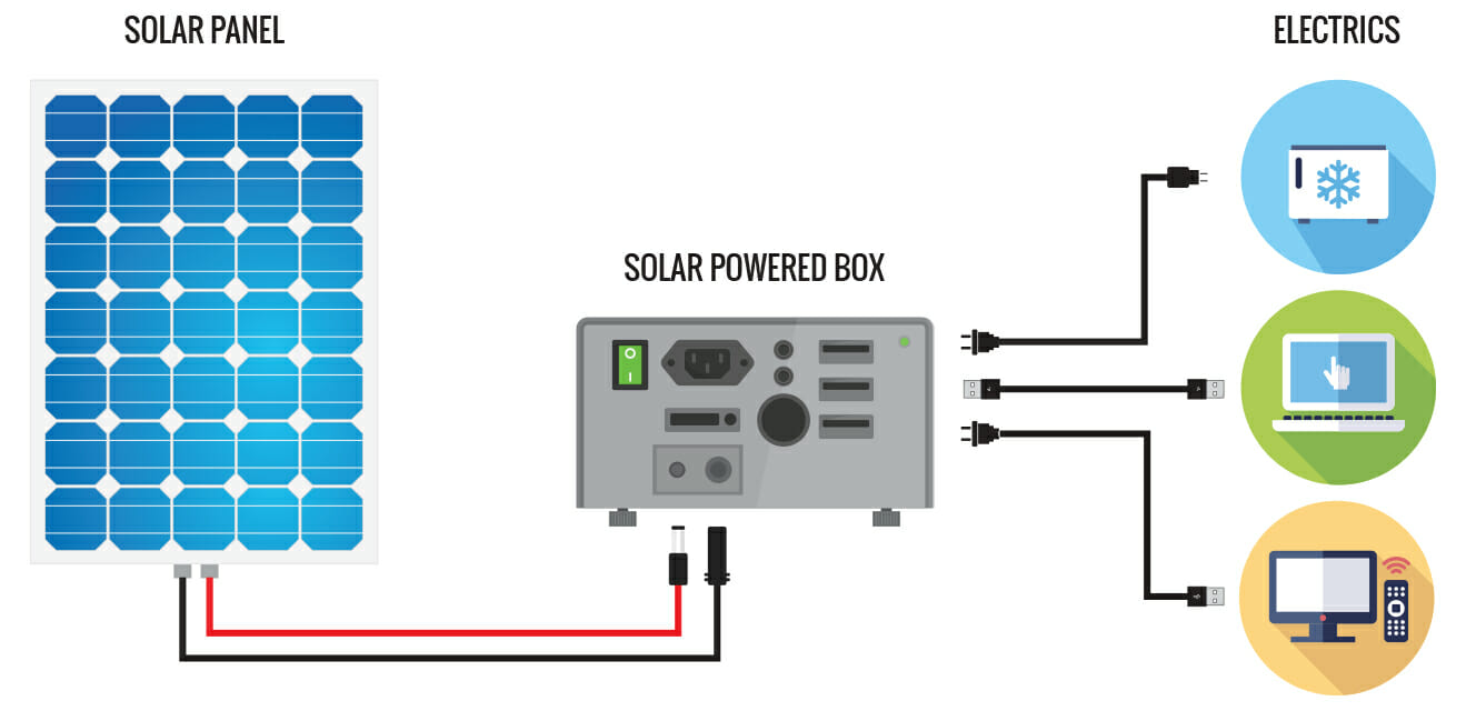 powering your campervan with a solar generator