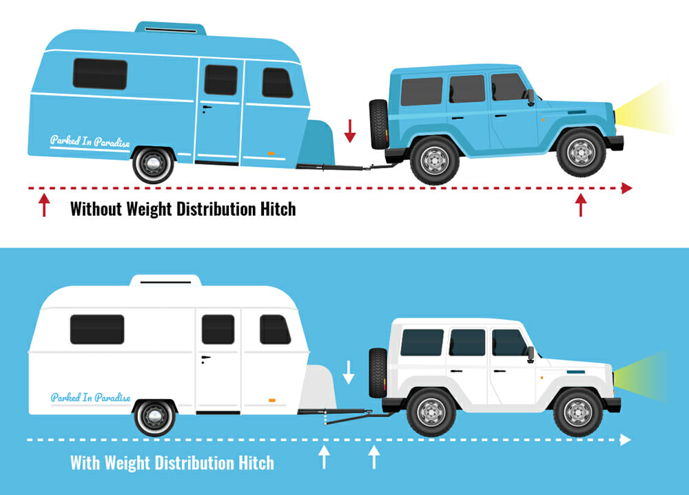 using a weight distribution hitch vs no WDH
