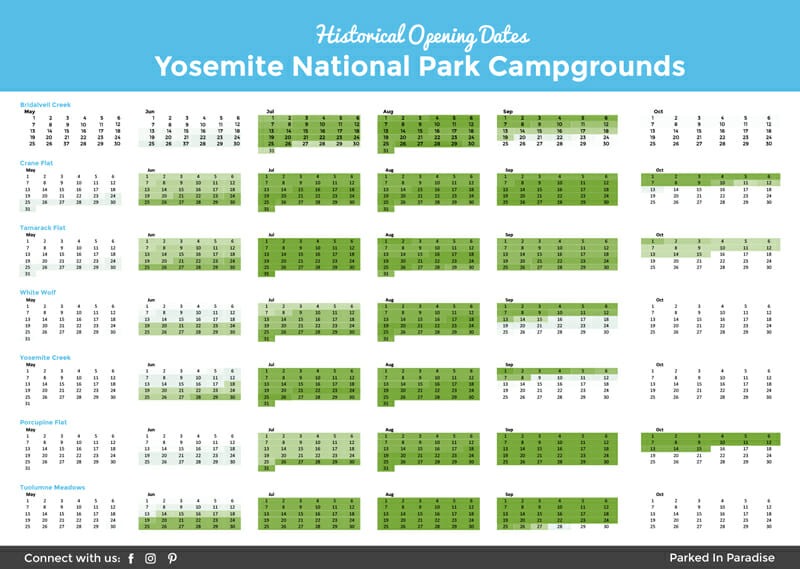 Yosemite Historical Campground Opening Dates