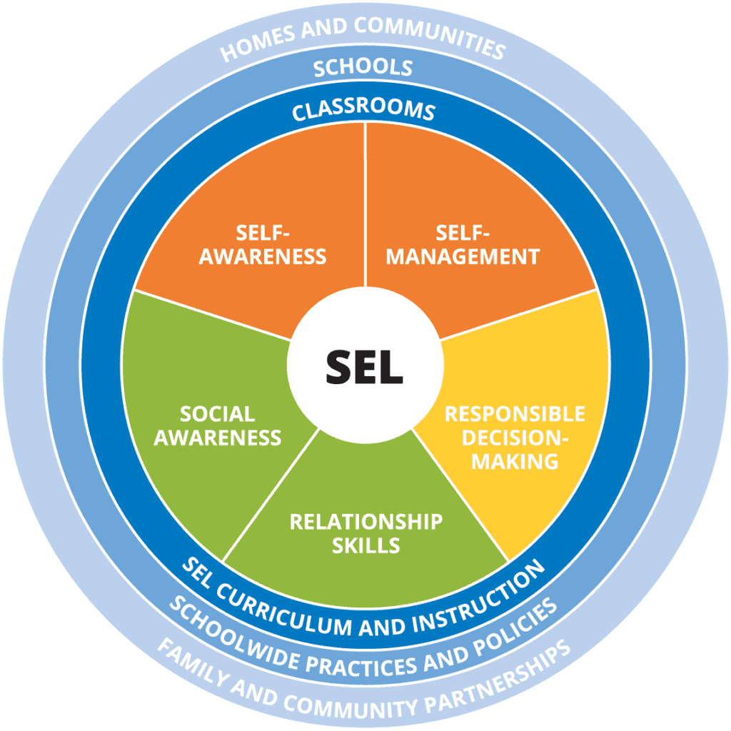 Social And Emotional Learning Core Competencies