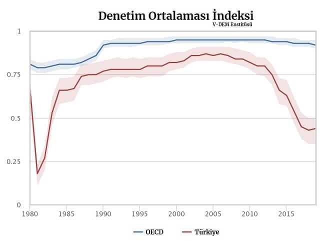denetim indeksi