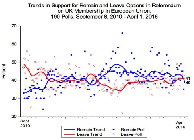 Figure 1- Ipsos Mori Trends in Support for Remain and Leave