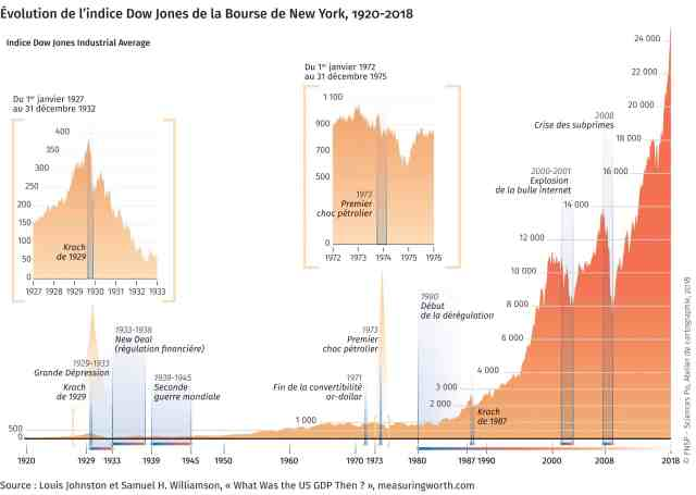 Evolution bourse