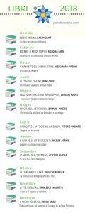Libri letti e recensiti su ParoleOmbra