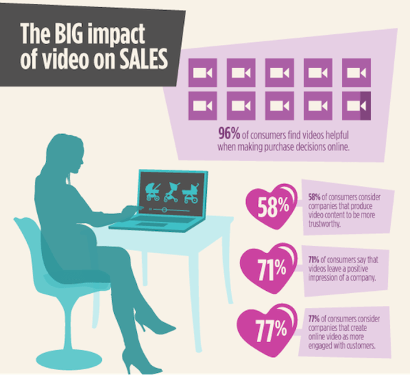 videomarketing para -ecommerce