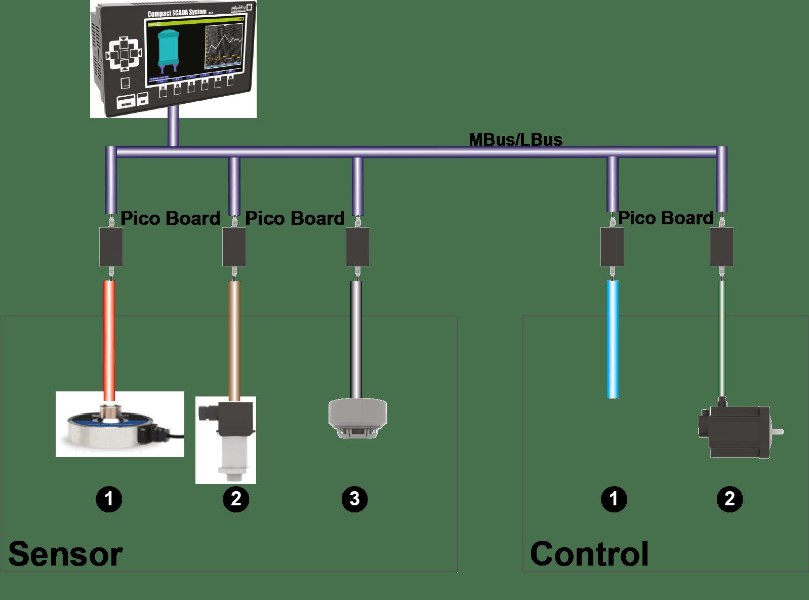 Picasso Towbar Wiring Diagram : Wiring diagram for citroen xsara picasso towbar gallery
