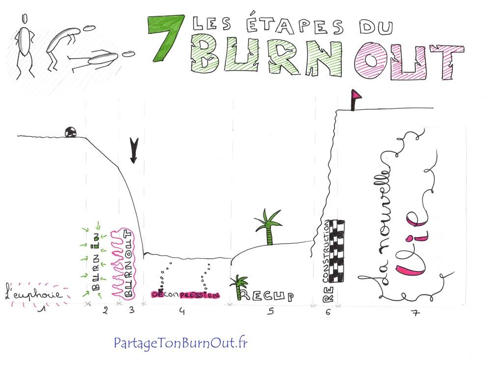 Les 7 étapes du burn out Partage Ton Burn Out Partage Ton