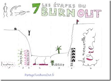 7 etapes du burn out