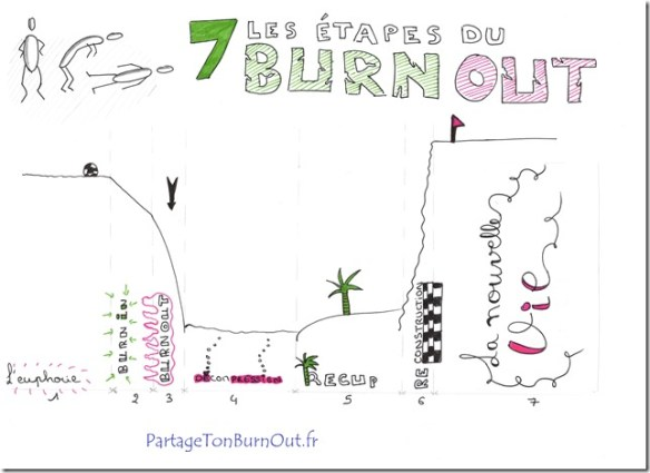 7 etapes du burn out