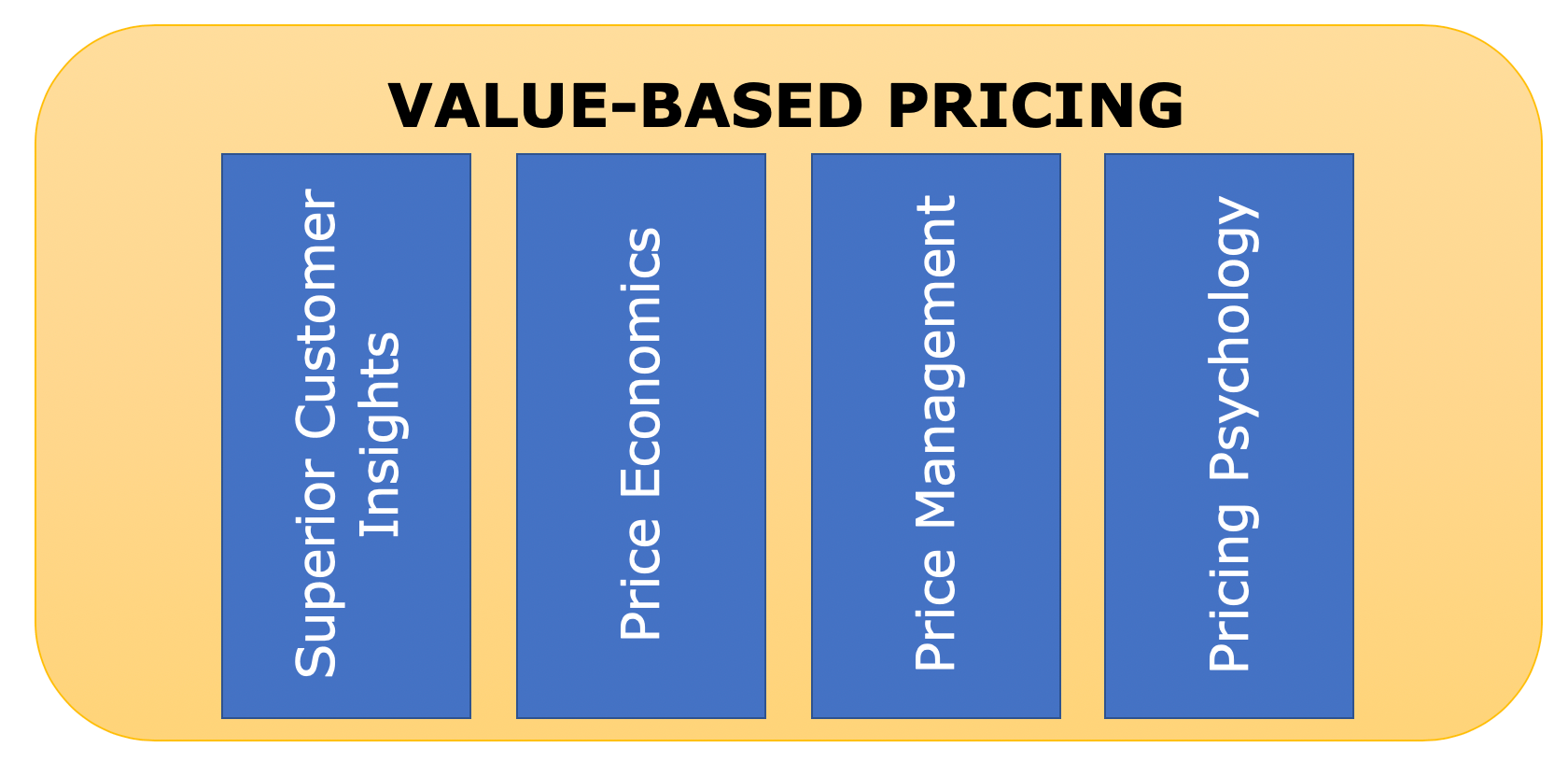 Cost-Based vs. Value-Based Pricing