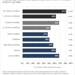 Internet access among adults who report no chronic conditions, 1+ condition, 2+ conditions