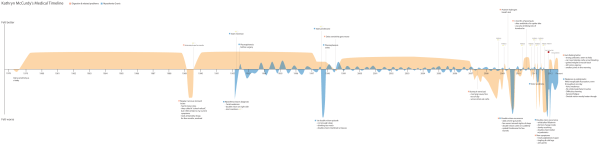 Katie's self-crafted medical timeline (Click to enlarge)