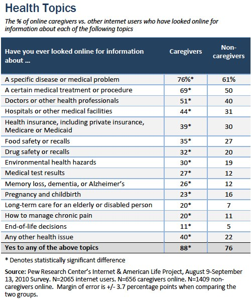 Health information patterns among caregivers vs. non-caregivers
