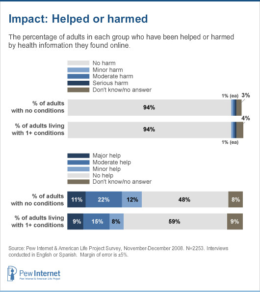 Pew Internet: Help vs. Harm