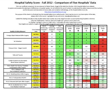 Comparison of five hospitals' data (click to open PDF)