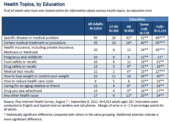 Health topics, by education