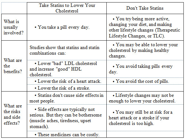 Aspirin and statins side effects