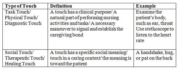 Montague et al Table 1