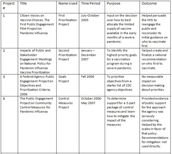 Bernier Table 1 part 1