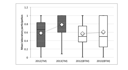 Figure 2: Comparison of change in mean laboratory participation within the TM group (P<0.001) and a comparison non-TM group (P=0.38), 1 year before and 1 year after the TM study period. There was a significant increase in mean participation in the TM group compared to the non-TM group (P=0.03).