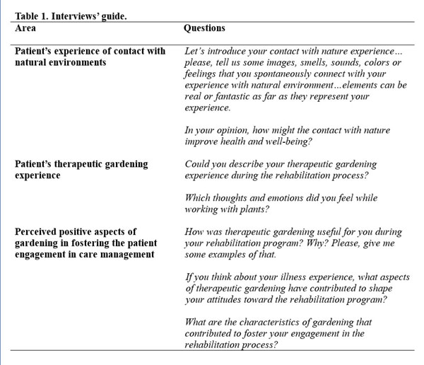 The Value of a Therapeutic Gardening Intervention for Post-Stroke ...