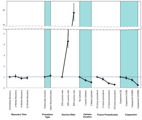 Wilson et al Figure 3