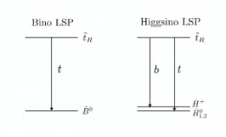 Figure 1: Decay diagrams for the Bino LSP scenario (left) and Higgsino LSP scenario (right)