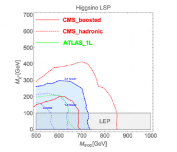 Figure 2: 2 sigma preferred region and exclusion limits from experiments for Bino LSP (left) and Higgsino LSP (right)
