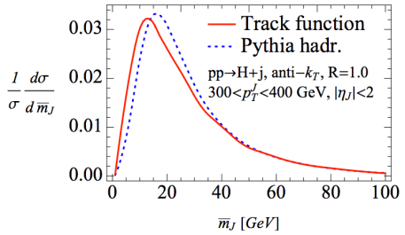Figure 3: The authors plot their analytic calculations combined with fitted track functions against results generated entirely from PYTHIA. Their results show that track functions can do a good job (up to smearing effects that PYTHIA's hadronization model imposes).