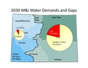 Colorado's projected municipal and industrial supply gap in 2030, broken down by east and west slope.