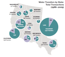 Water transfers by type in each state. Image from the WGA.