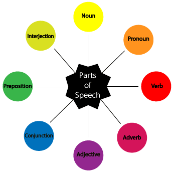 Image result for parts of speech