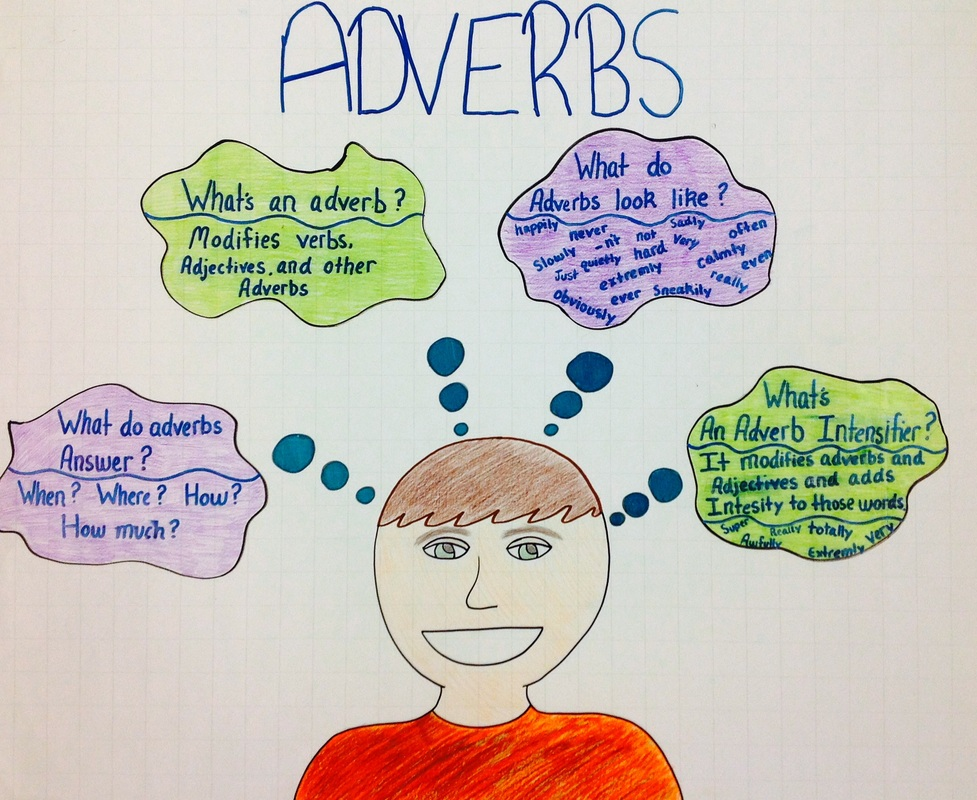 Adverbs   Parts of Speech Worksheet below