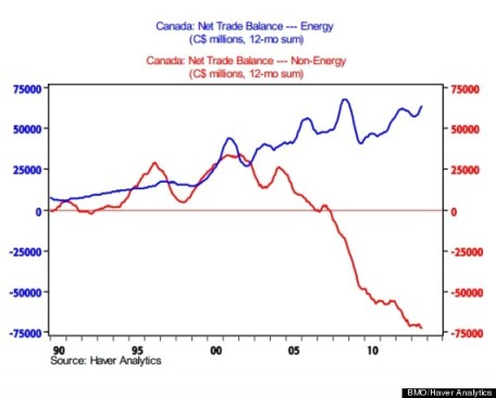 Canadian Tea Party, trade deficit
