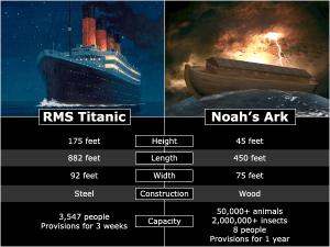 Accuracy of the Ark, Noah Movie
